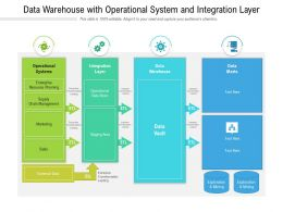 Data Warehouse With Operational System And Integration Layer