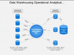 Data Warehousing Operational Analytical Environment