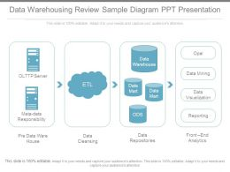 Data Warehousing Review Sample Diagram Ppt Presentation