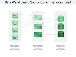 Data Warehousing Source Extract Transform Load