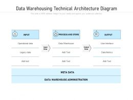Data Warehousing Technical Architecture Diagram