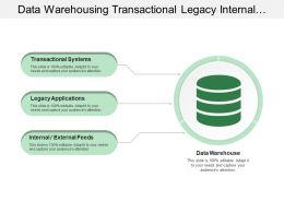 Data Warehousing Transactional Legacy Internal External