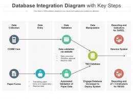 Database Integration Diagram With Key Steps