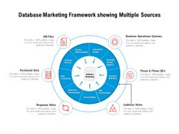 Database Marketing Framework Showing Multiple Sources