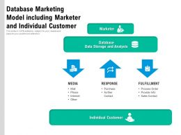 Database Marketing Model Including Marketer And Individual Customer