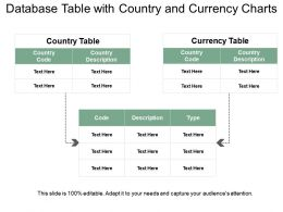 Database Table With Country And Currency Charts