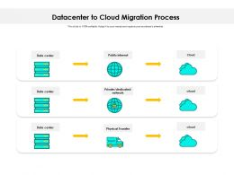 Datacenter To Cloud Migration Process