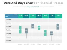 Date And Days Chart For Financial Process Powerpoint Slides