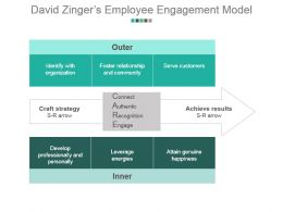 David Zingers Employee Engagement Model Powerpoint Guide