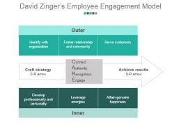 David Zingers Employee Engagement Model Powerpoint Guide