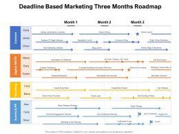 Deadline Based Marketing Three Months Roadmap