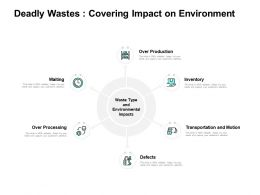 Deadly Wastes Covering Impact On Environment Inventory Ppt Powerpoint Presentation Icon Gallery