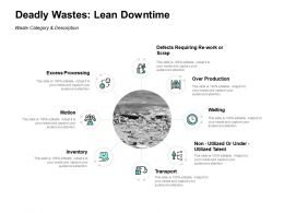 Deadly Wastes Lean Downtime Transport Ppt Powerpoint Presentation Icon Ideas