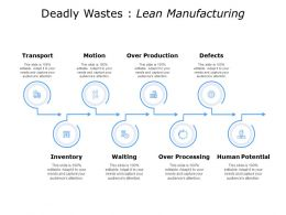 Deadly Wastes Lean Manufacturing Defects Ppt Pwerpoint Slides