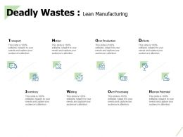 Deadly Wastes Lean Manufacturing Human Potential Ppt Powerpoint