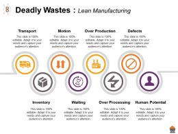 Deadly Wastes Lean Manufacturing Over Production Over Processing Human