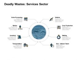 Deadly Wastes Services Sector Audiences Attention Ppt Powerpoint Presentation Slides Background