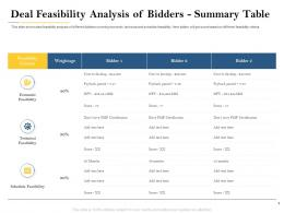 Deal Feasibility Analysis Of Bidders Summary Table Deal Evaluation Ppt Pictures
