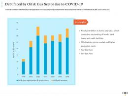 Debt Faced By Oil And Gas Sector Due To COVID 19 Stricter Market Ppt Summary