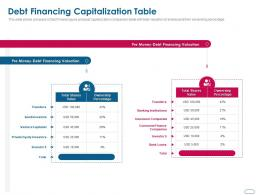 Debt Financing Capitalization Table Ppt Powerpoint Presentation Icon Diagrams