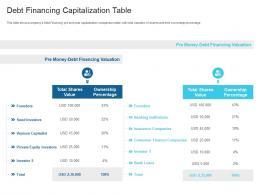 Debt Financing Capitalization Table Raise Debt Capital Commercial Finance Companies Ppt Inspiration