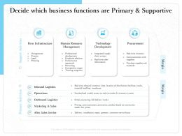 Decide Which Business Functions Are Primary And Supportive Time Handling Ppt Powerpoint Presentation Deck