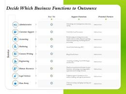 Decide Which Business Functions To Outsource Customer Support Ppt Pictures