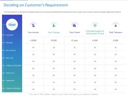 Deciding On Customers Requirement Ppt Powerpoint Presentation Template