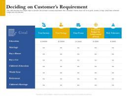Deciding On Customers Requirement Retirement Analysis Ppt Portfolio Design Ideas