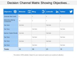 Decision Channel Matrix Showing Objectives With Communication Channels