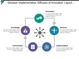 Decision Implementation Diffusion Of Innovation Layout With Icons