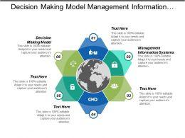 Decision Making Model Management Information Systems Organizational Behaviors