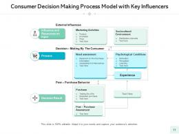 Decision Making Model Organization Analysis Implementing Development Requirement