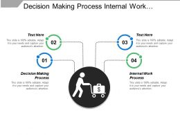 Decision Making Process Internal Work Process Sensory Inputs