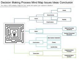 Decision Making Process Mind Map Issues Ideas Conclusion