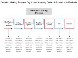 Decision Making Process Org Chart Showing Collect Information And Evaluate