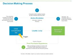 Decision Making Process Ppt Powerpoint Presentation Model
