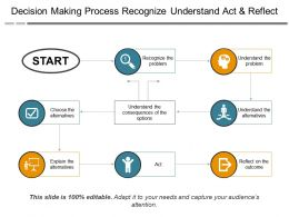 Decision Making Process Recognize Understand Act And Reflect