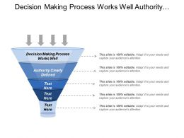 Decision Making Process Works Well Authority Clearly Defined