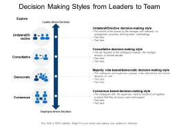 Decision Making Styles From Leaders To Team