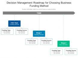 Decision Management Roadmap For Choosing Business Funding Method