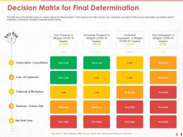 Decision Matrix For Final Determination Closure Risk Ppt Powerpoint Presentation Icon Themes