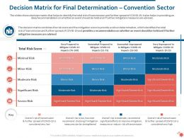 Decision Matrix For Final Determination Convention Sector Ppt Powerpoint Model