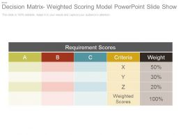 Decision Matrix Weighted Scoring Model Powerpoint Slide Show