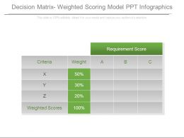 Decision Matrix Weighted Scoring Model Ppt Infographics