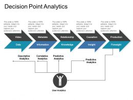 Decision Point Analytics