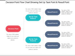 Decision Point Flow Chart Showing Set Up Task Point And Result Point