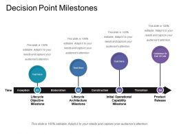 Decision Point Milestones