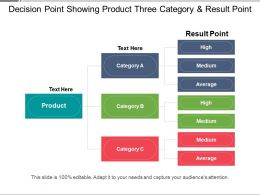 Decision Point Showing Product Three Category And Result Point
