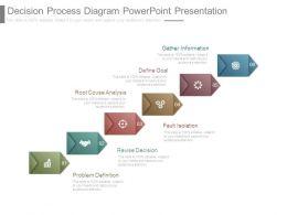 Decision Process Diagram Powerpoint Presentation